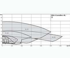 Wilo CronoBloc BL duty chart (4 pole)