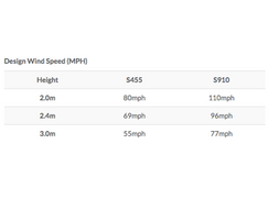 RDS StrongHold design wind speed (MPH)
