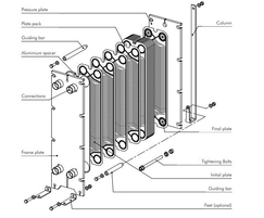 Plate heat exchanger, example blown up drawing