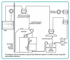 Typical gas detection system in a boiler house using IG