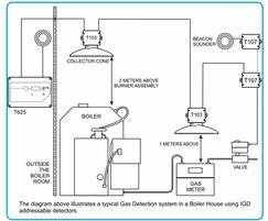 Sensors: Gas detection to prevent explosions in boiler rooms
