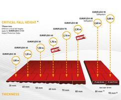 Chart - Critical Fall Height vs slab thickness