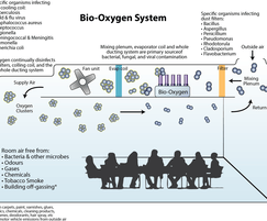 Modular MK101A AQMC system (previously Bio-Oxygen)