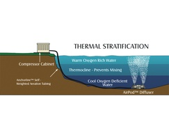 Thermal stratification diffused aeration