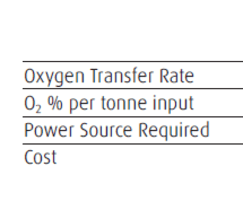 Comparison of existing oxygen transfer solutions
