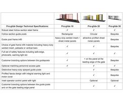 Options in the Pro-glide gates range