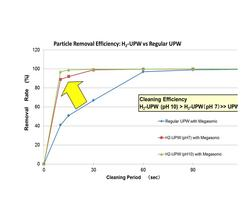 Particle removal efficiency of H2 ultrapure water