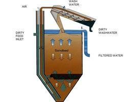 TOVEKO sand filter diagram