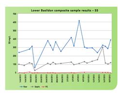 Lower Basildon sample results