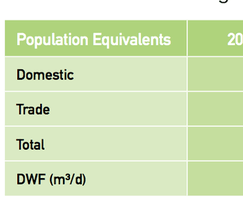 Measured and predicted population equivalent loads