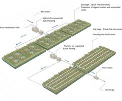 ARM Ltd: UK first: constructed wetland for full primary treatment
