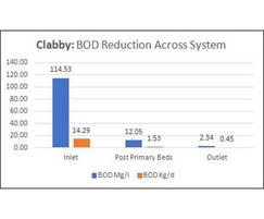 Clabby WwTW - BOD reduction across system