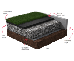 Artificial grass build-up diagram