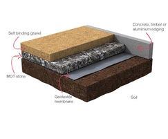 Self-binding gravel build-up diagram