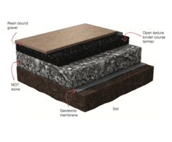 Resin bound gravel build-up diagram