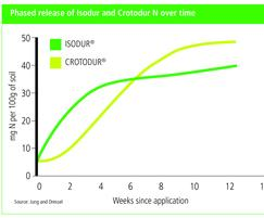 Germinal Amenity: TWIN fertilisers deliver consistent N for up to 16 weeks