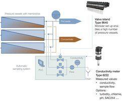 Buerkert sampling system checks membrane integrity