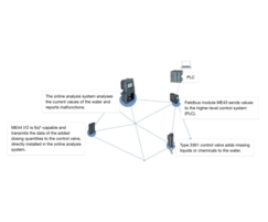 8905 Online Analysis System can network devices