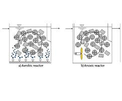 AnoxKaldnes™ MBBR system: aerobic and anoxic reactors