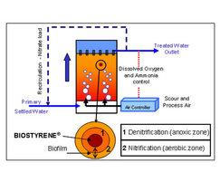 Biostyr™ biofilter process diagram